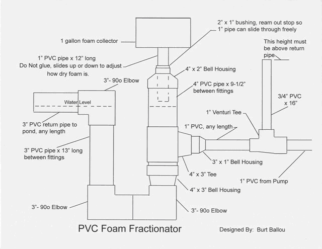 Foam fractionators or protein skimmers k o i for Diy pond skimmer plans